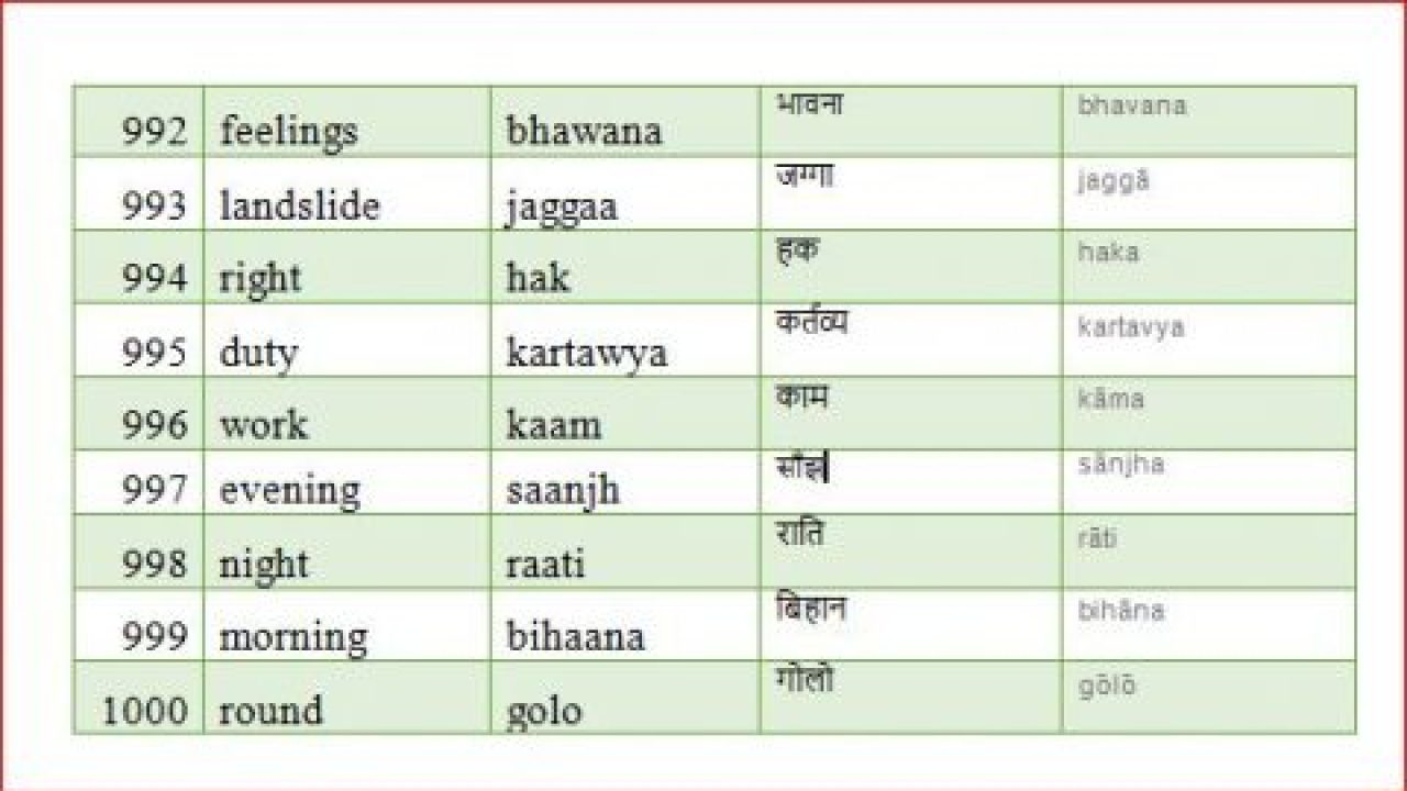 1000 Basic, Popular, Most Useful Nepali Words on Daily Life